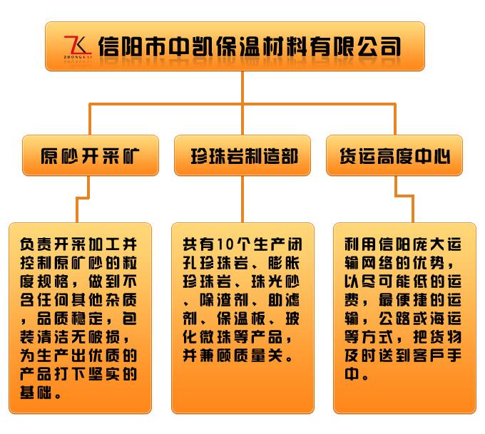 信阳中凯组织机构